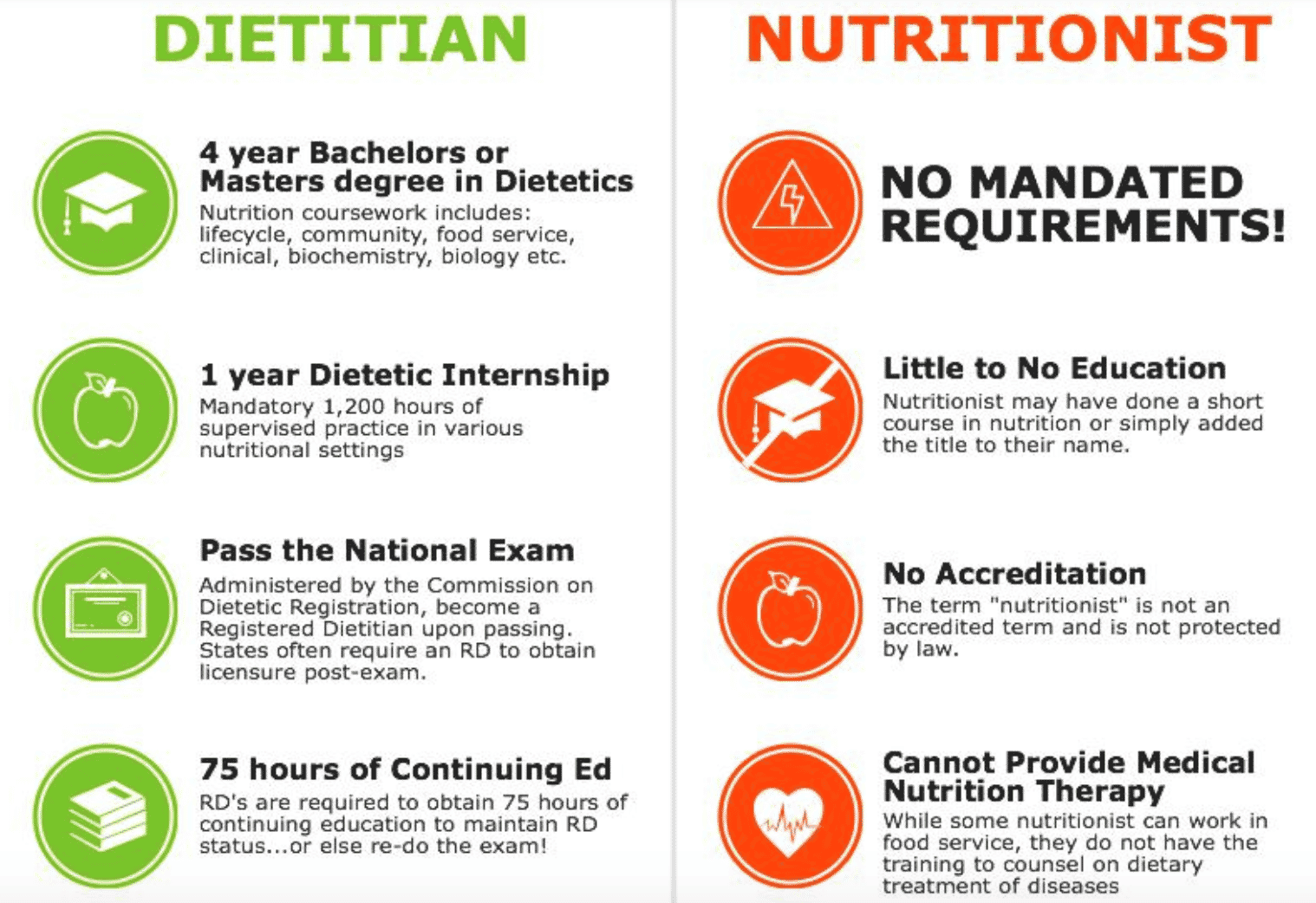 Rxrd Nutrition What S The Difference Between Dietitian And