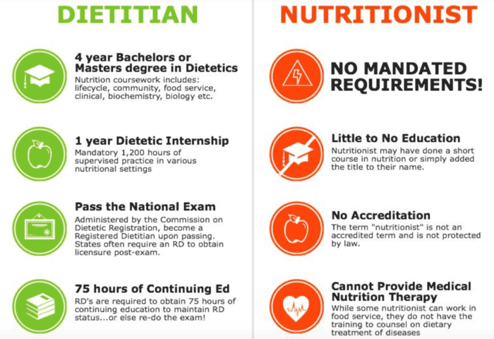 What's the Difference Between Dietitian and Nutritionist? | RxRD Nutrition