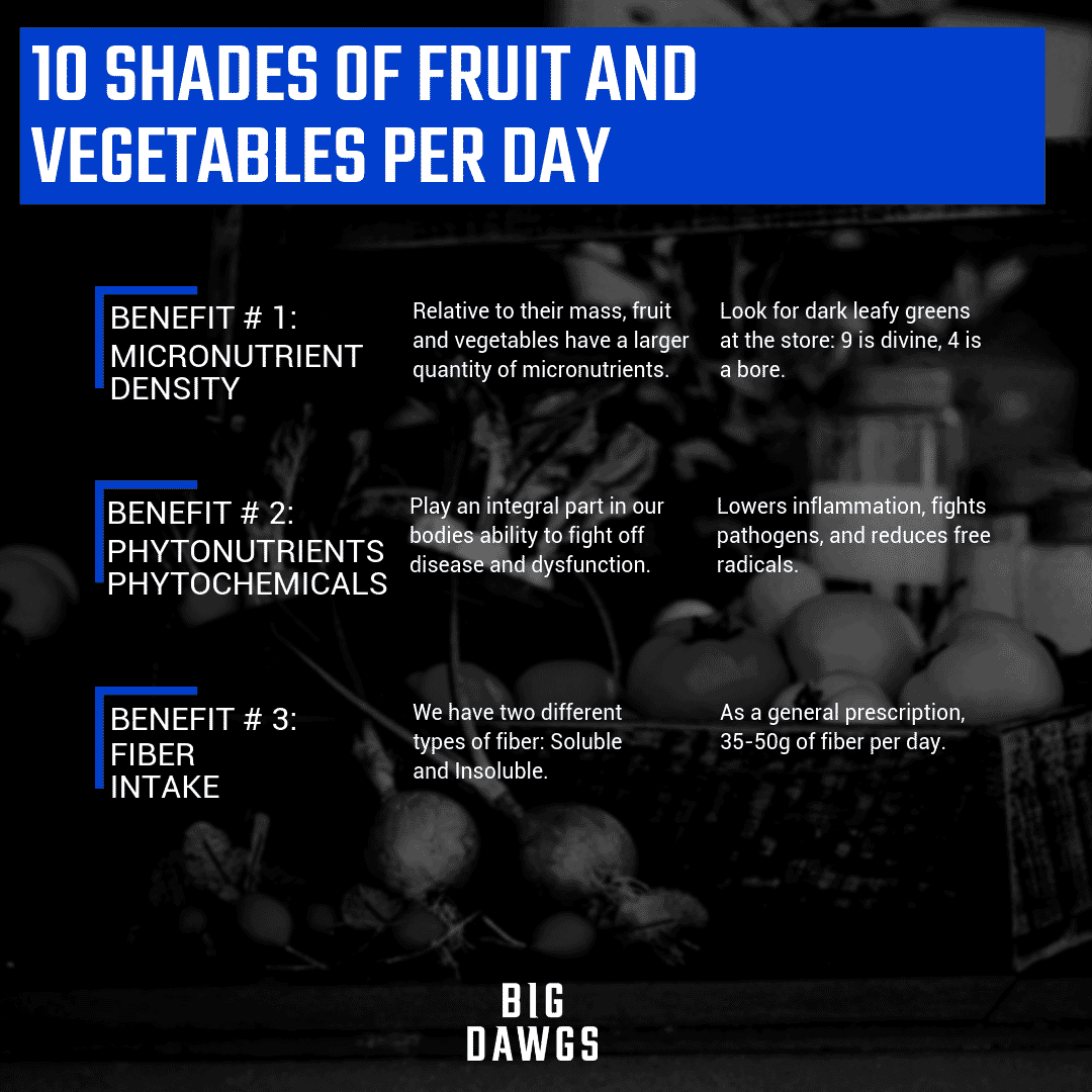 10 Shades of Fruits and Vegetables Per Day