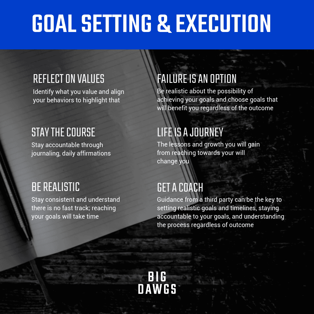 Goal Setting and Execution
