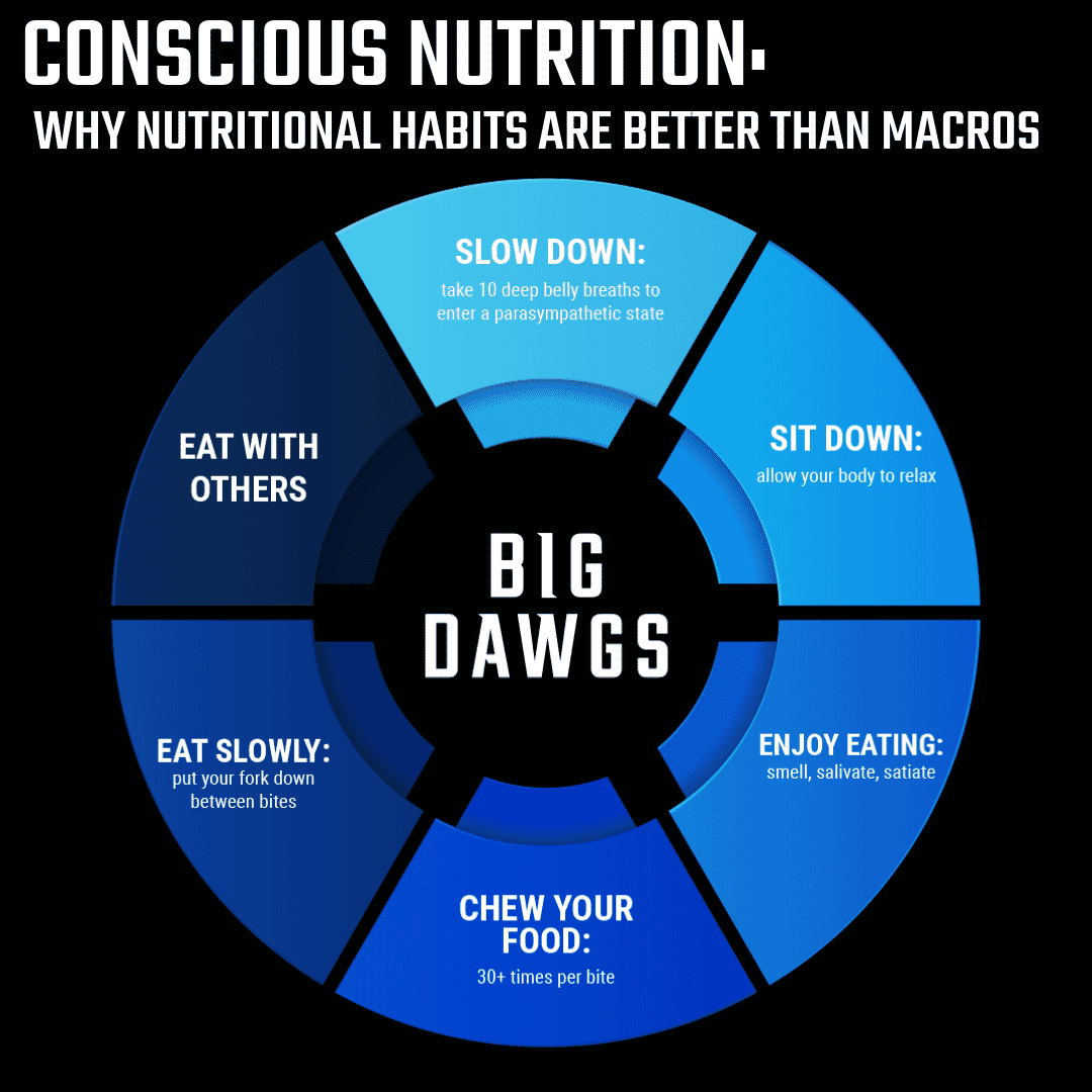 Conscious Nutrition: Why Nutritional Habits are Better Than Macros